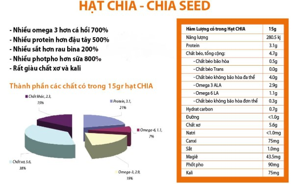 thanh phan dinh duong hat chia
